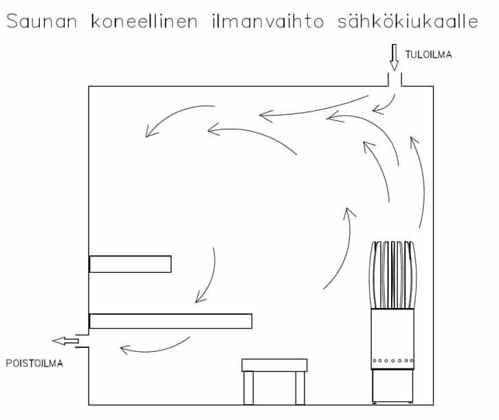Sähkökiukaalle suositeltava ilmanvaihto saunaan
